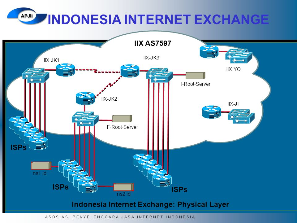 Indonesia Internet Exchange: Physical Layer