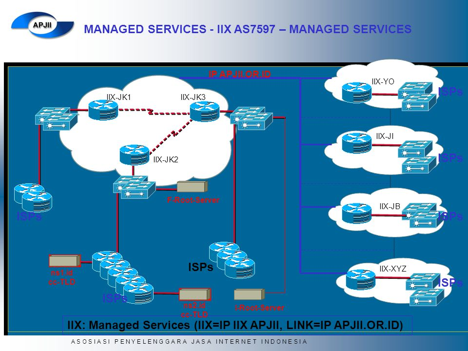 IIX: Managed Services (IIX=IP IIX APJII, LINK=IP APJII.OR.ID)