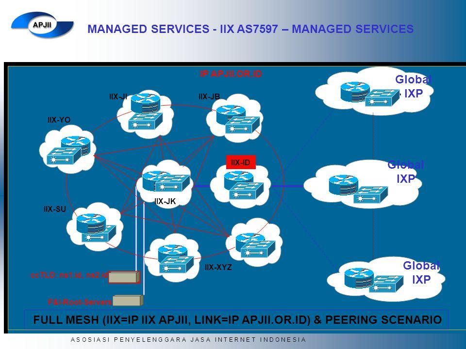 FULL MESH (IIX=IP IIX APJII, LINK=IP APJII.OR.ID) & PEERING SCENARIO