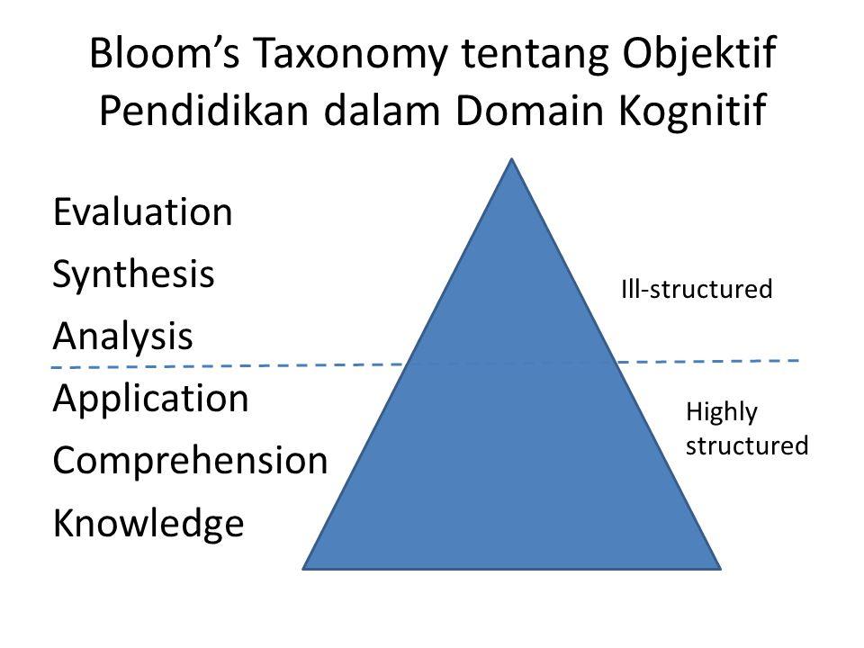 Bloom's Taxonomy tentang Objektif Pendidikan dalam Domain Kognitif
