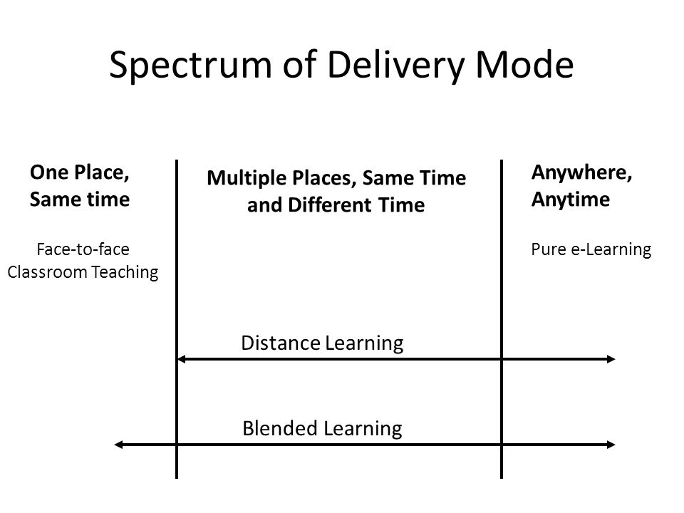 Spectrum of Delivery Mode