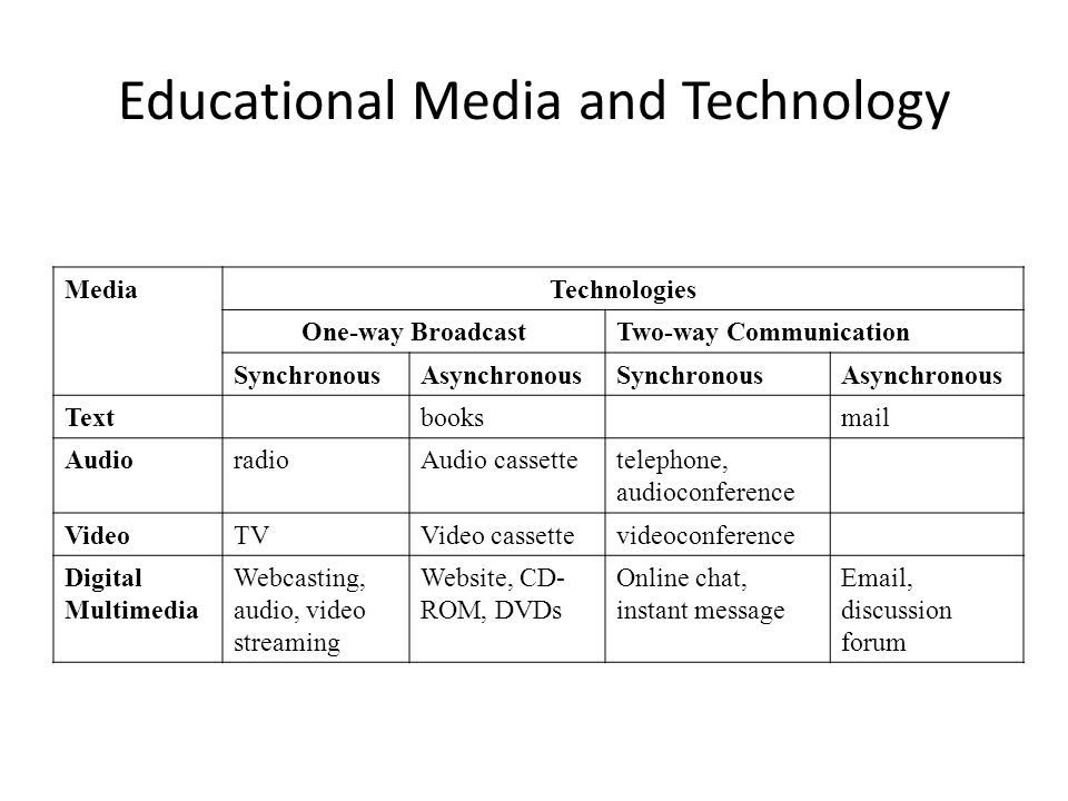 Educational Media and Technology