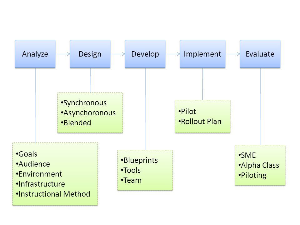 Analyze Design. Develop. Implement. Evaluate. Synchronous. Asynchoronous. Blended. Pilot. Rollout Plan.