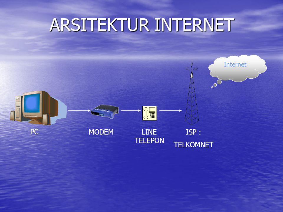 ARSITEKTUR INTERNET Internet PC MODEM LINE TELEPON ISP : TELKOMNET