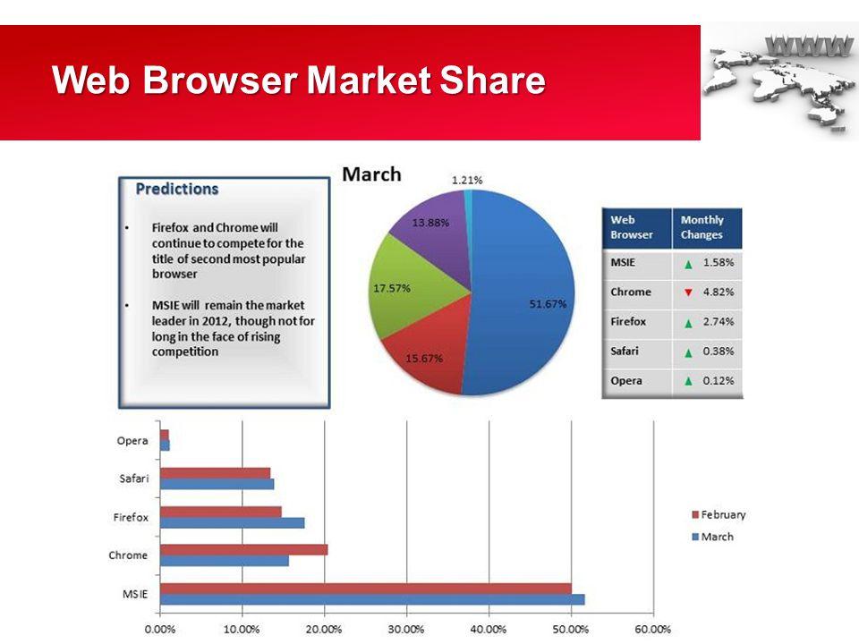How to share files via Web browser - CNET