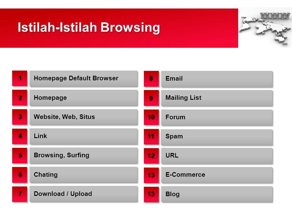 Istilah-Istilah Browsing