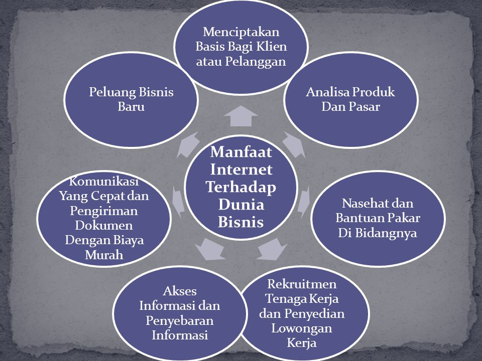 Manfaat Internet Terhadap Dunia Bisnis