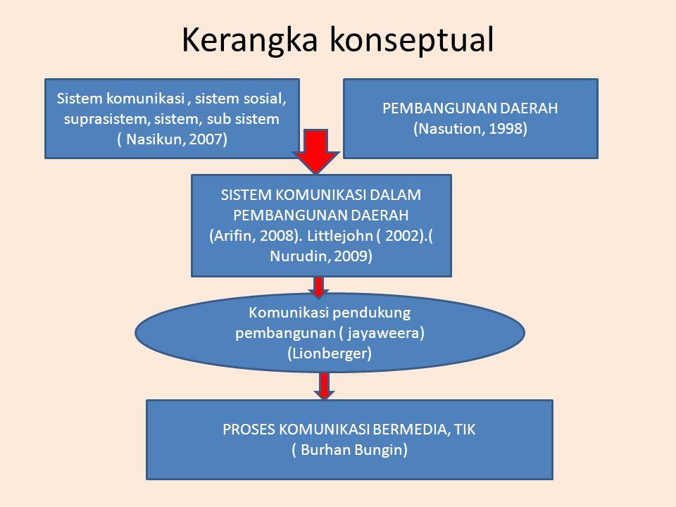 Kerangka konseptual Sistem komunikasi , sistem sosial, suprasistem, sistem, sub sistem. ( Nasikun, 2007)