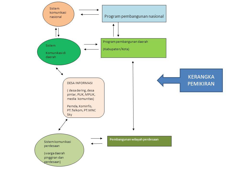 KERANGKA PEMIKIRAN Program pembangunan nasional