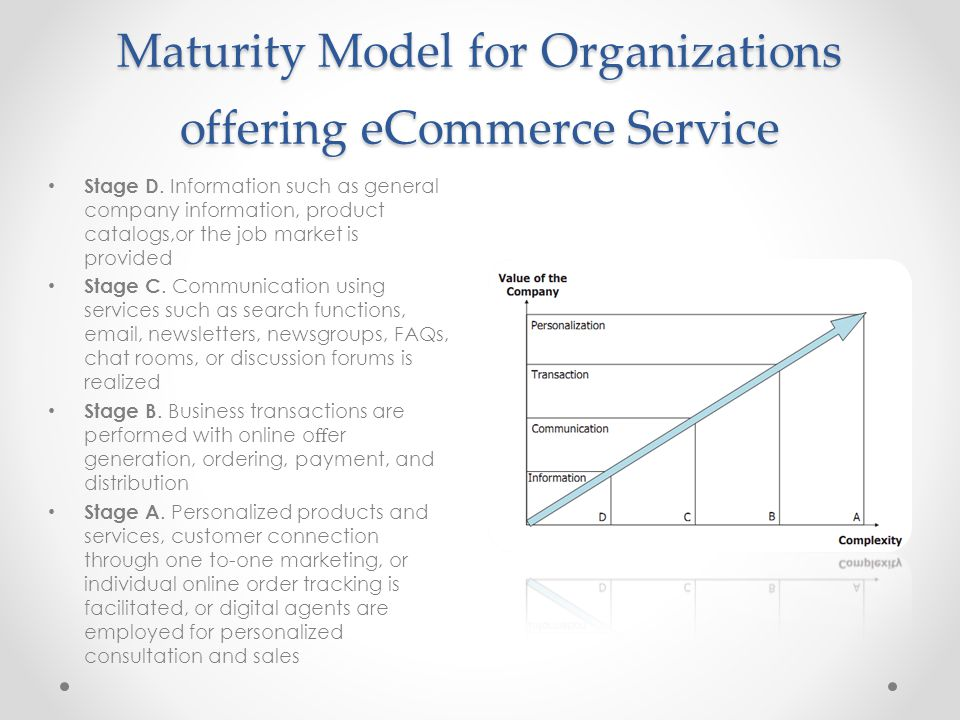 Maturity Model for Organizations offering eCommerce Service