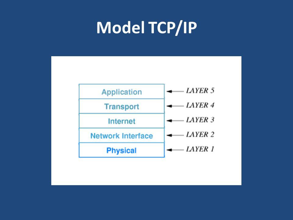 Model TCP/IP