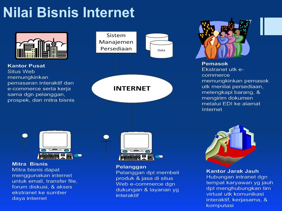 Nilai Bisnis Internet EDI(Elcectronic Data Interchange)