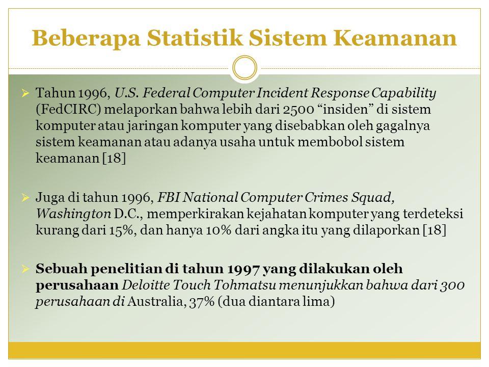 Beberapa Statistik Sistem Keamanan
