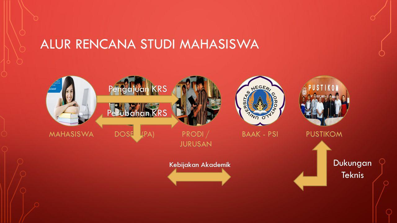 ALUR RENCANA STUDI MAHASISWA