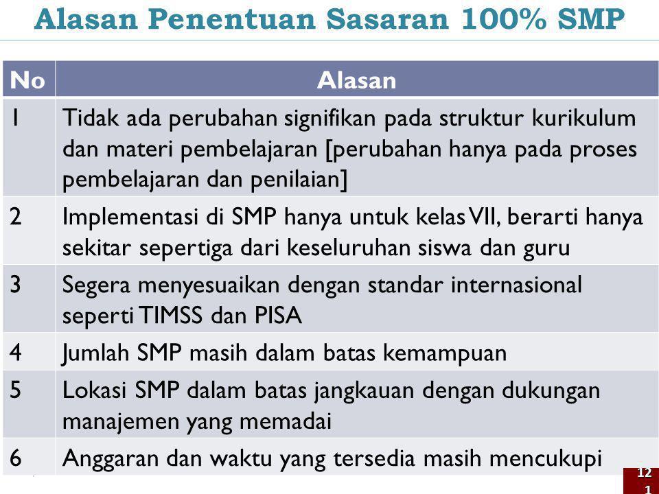 Alasan Penentuan Sasaran 100% SMP