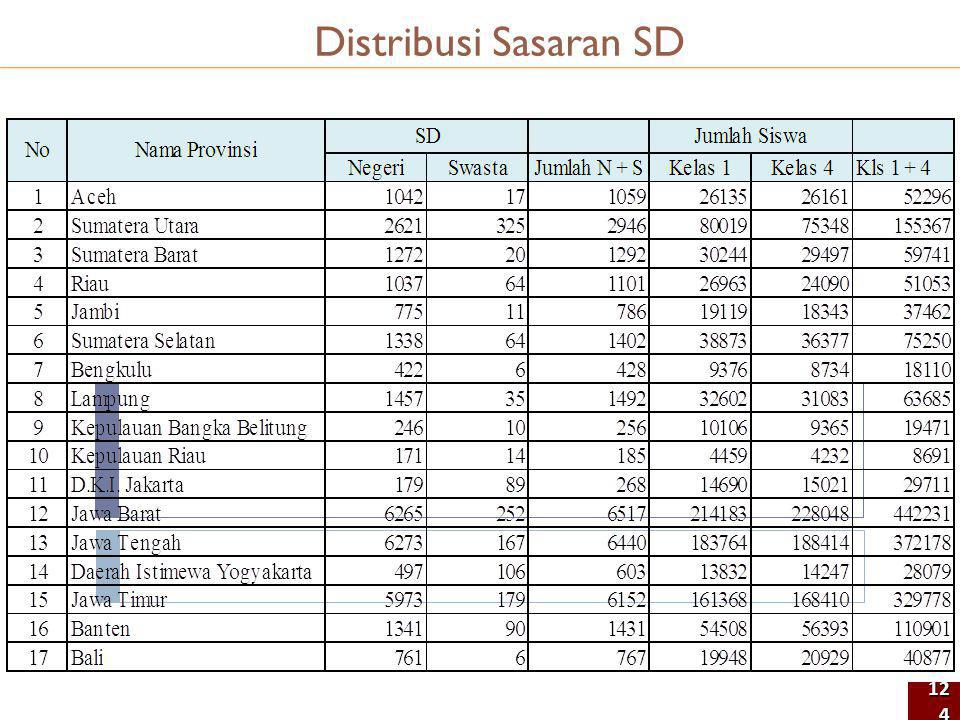 Distribusi Sasaran SD 124124