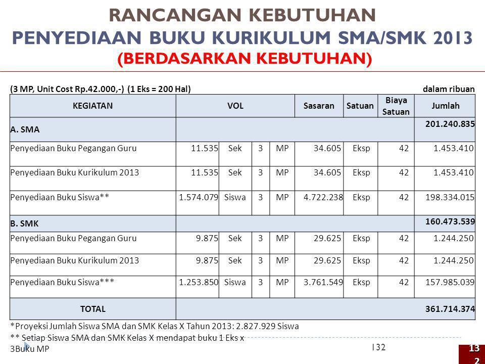 PENYEDIAAN BUKU KURIKULUM SMA/SMK 2013 (BERDASARKAN KEBUTUHAN)