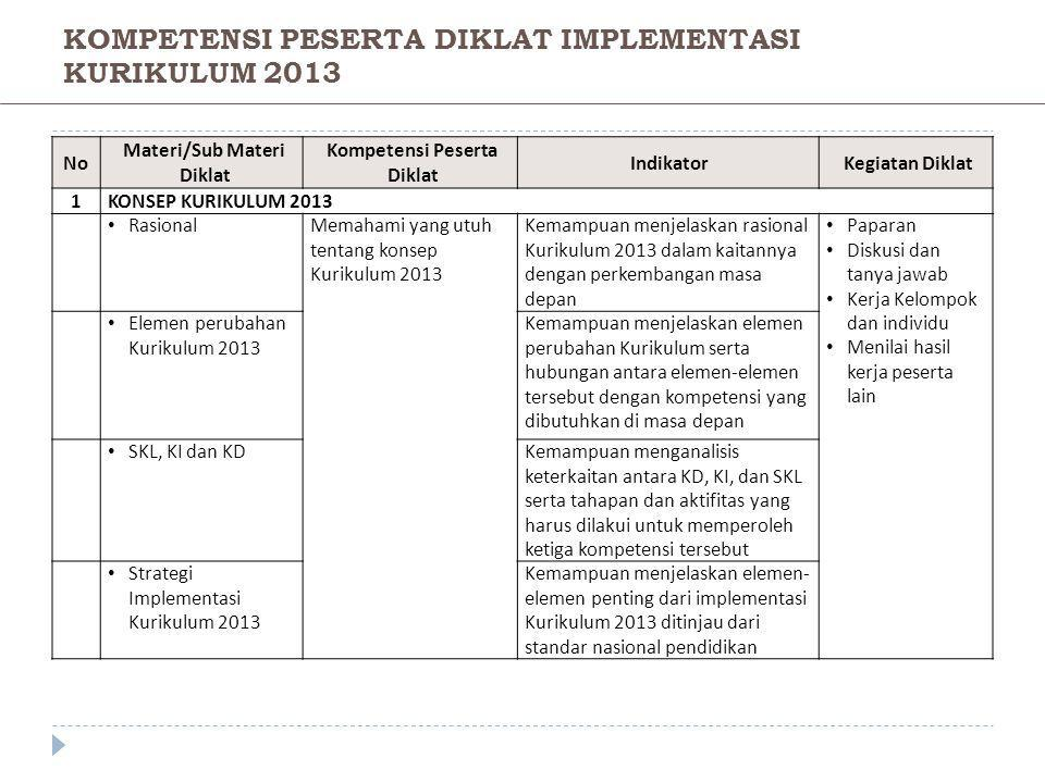 KOMPETENSI PESERTA DIKLAT IMPLEMENTASI KURIKULUM 2013