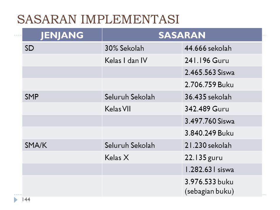 SASARAN IMPLEMENTASI JENJANG SASARAN SD 30% Sekolah 44.666 sekolah