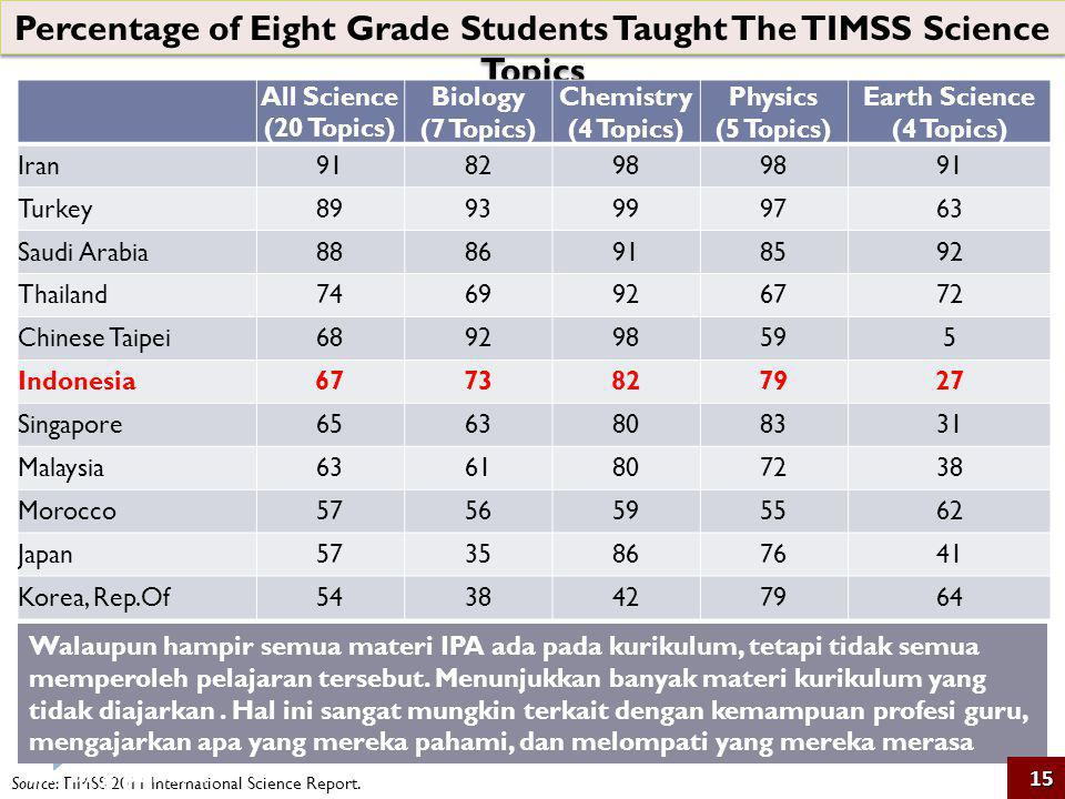 Percentage of Eight Grade Students Taught The TIMSS Science Topics