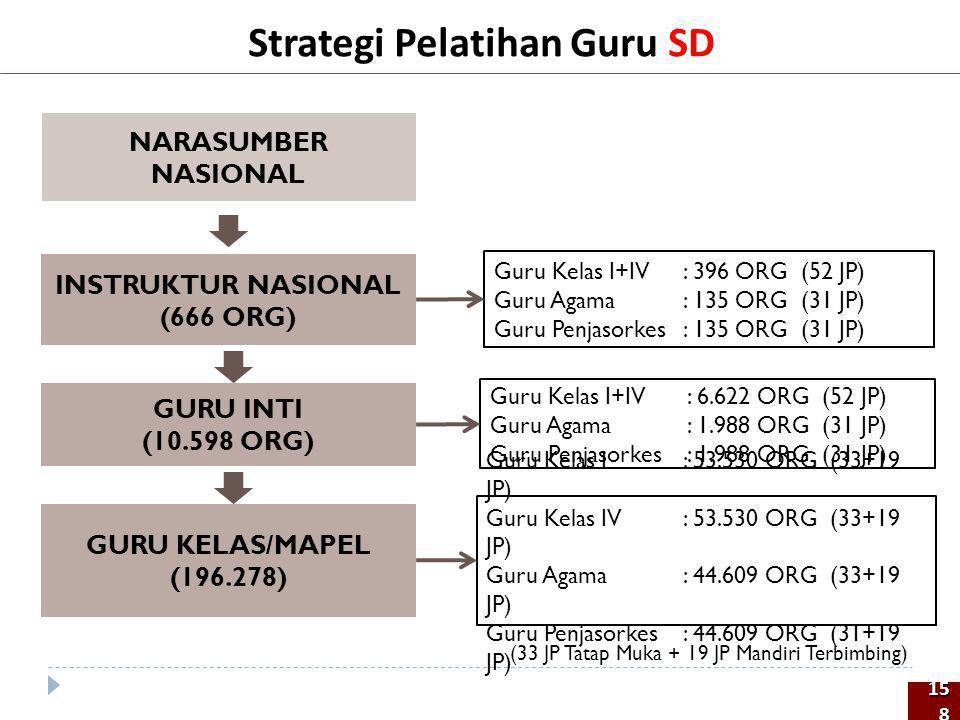 Strategi Pelatihan Guru SD