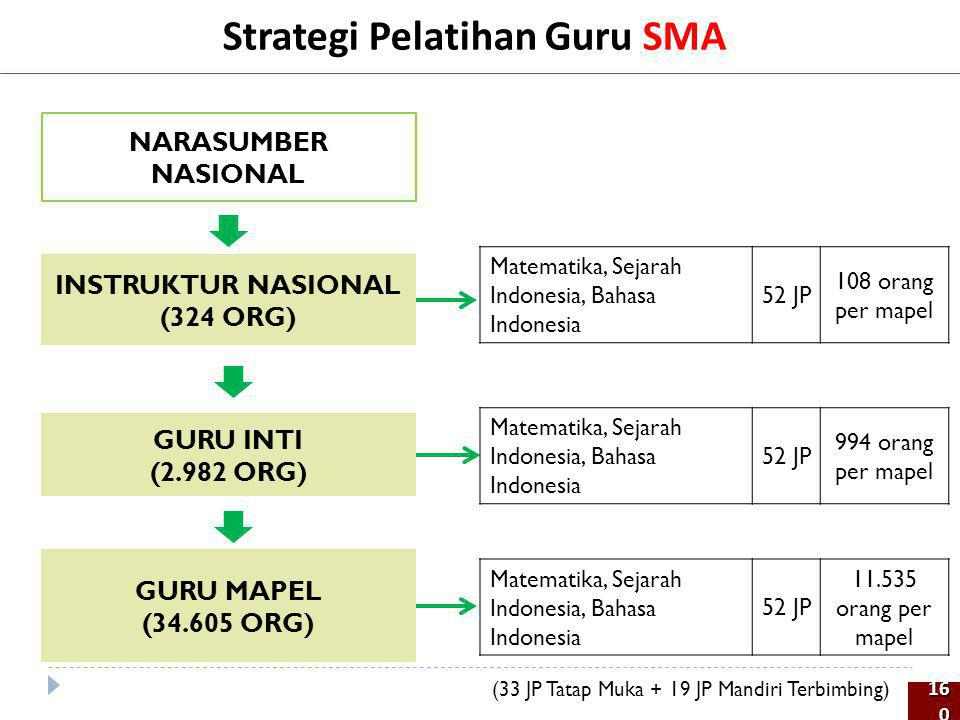 Strategi Pelatihan Guru SMA