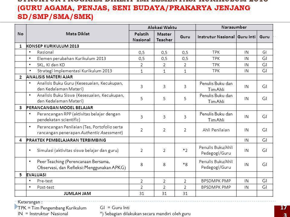 STRUKTUR PROGRAM DIKLAT IMPLEMENTASI KURIKULUM 2013 (GURU AGAMA, PENJAS, SENI BUDAYA/PRAKARYA JENJANG SD/SMP/SMA/SMK)