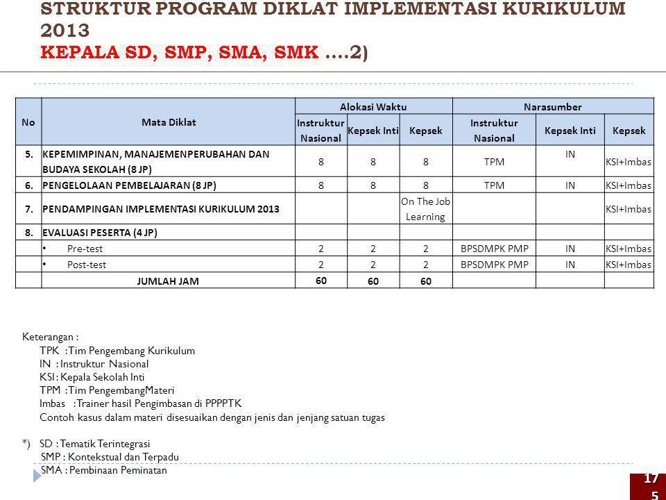 STRUKTUR PROGRAM DIKLAT IMPLEMENTASI KURIKULUM 2013 KEPALA SD, SMP, SMA, SMK ....2)