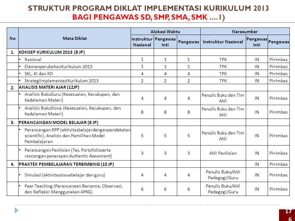 STRUKTUR PROGRAM DIKLAT IMPLEMENTASI KURIKULUM 2013 BAGI PENGAWAS SD, SMP, SMA, SMK ....1)