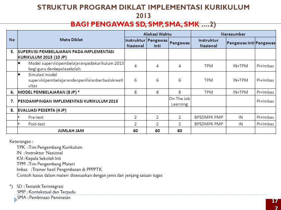 STRUKTUR PROGRAM DIKLAT IMPLEMENTASI KURIKULUM 2013 BAGI PENGAWAS SD, SMP, SMA, SMK ....2)