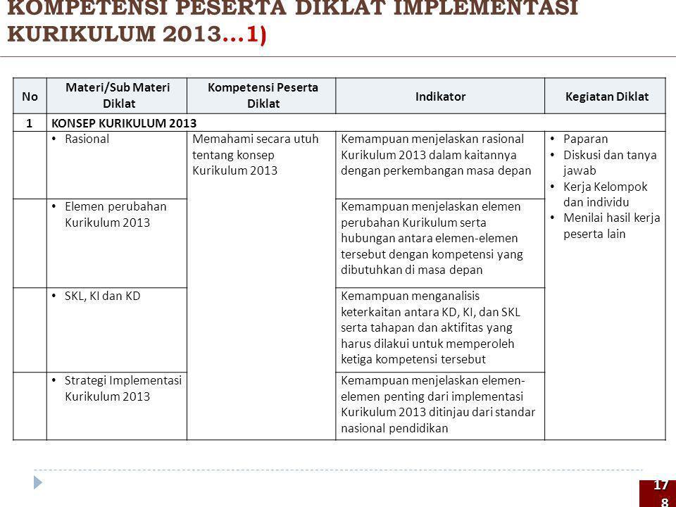 KOMPETENSI PESERTA DIKLAT IMPLEMENTASI KURIKULUM 2013...1)