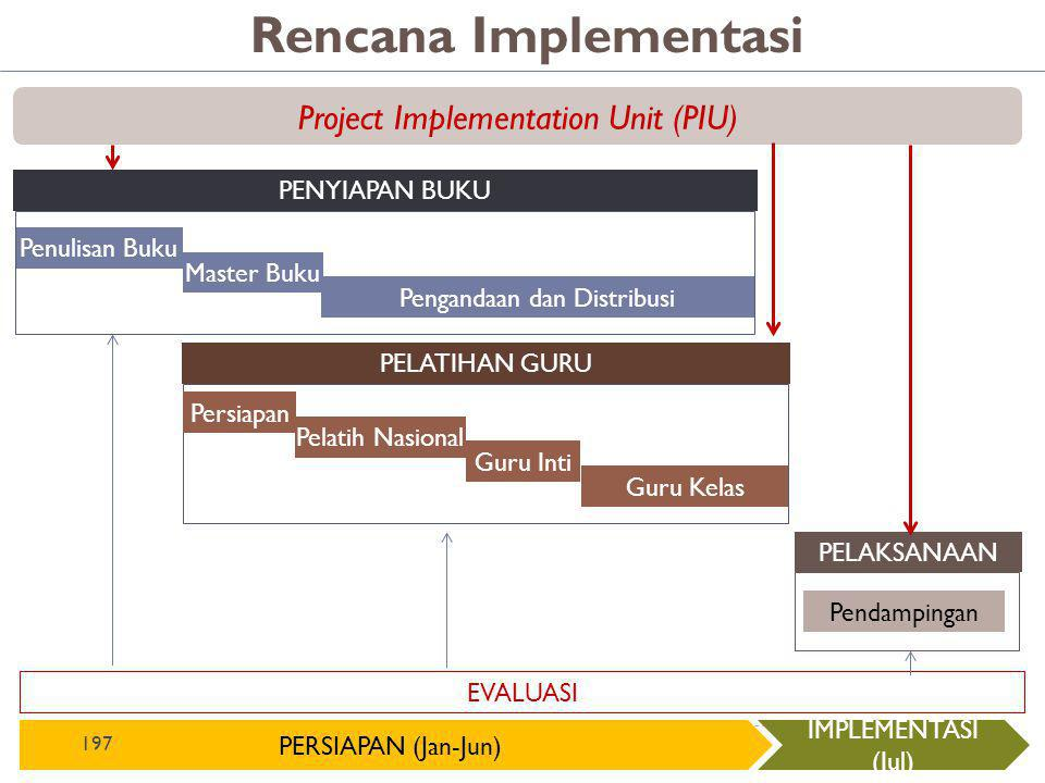 Rencana Implementasi Project Implementation Unit (PIU) PENYIAPAN BUKU