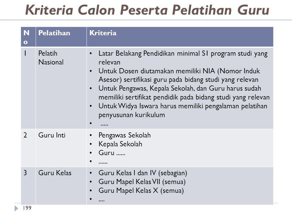 Kriteria Calon Peserta Pelatihan Guru