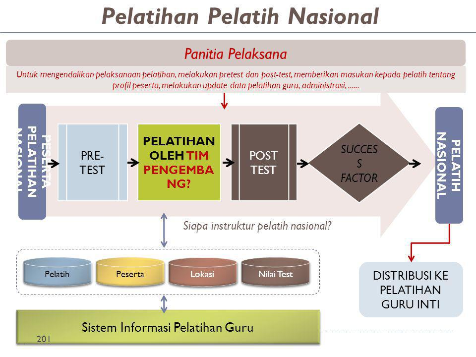 Pelatihan Pelatih Nasional PESERTA PELATIHAN NASIONAL