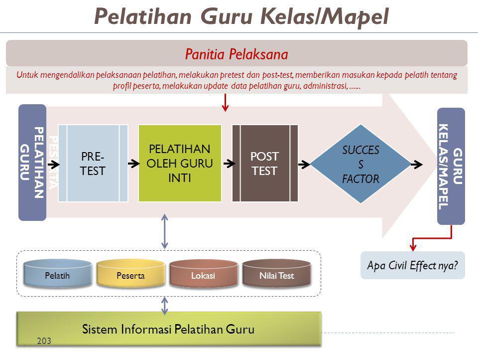 Pelatihan Guru Kelas/Mapel PESERTA PELATIHAN GURU KELAS/MAPEL
