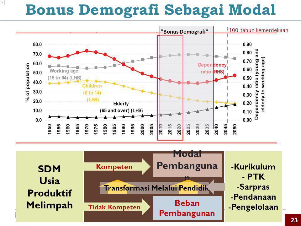 Bonus Demografi Sebagai Modal Usia Produktif Melimpah