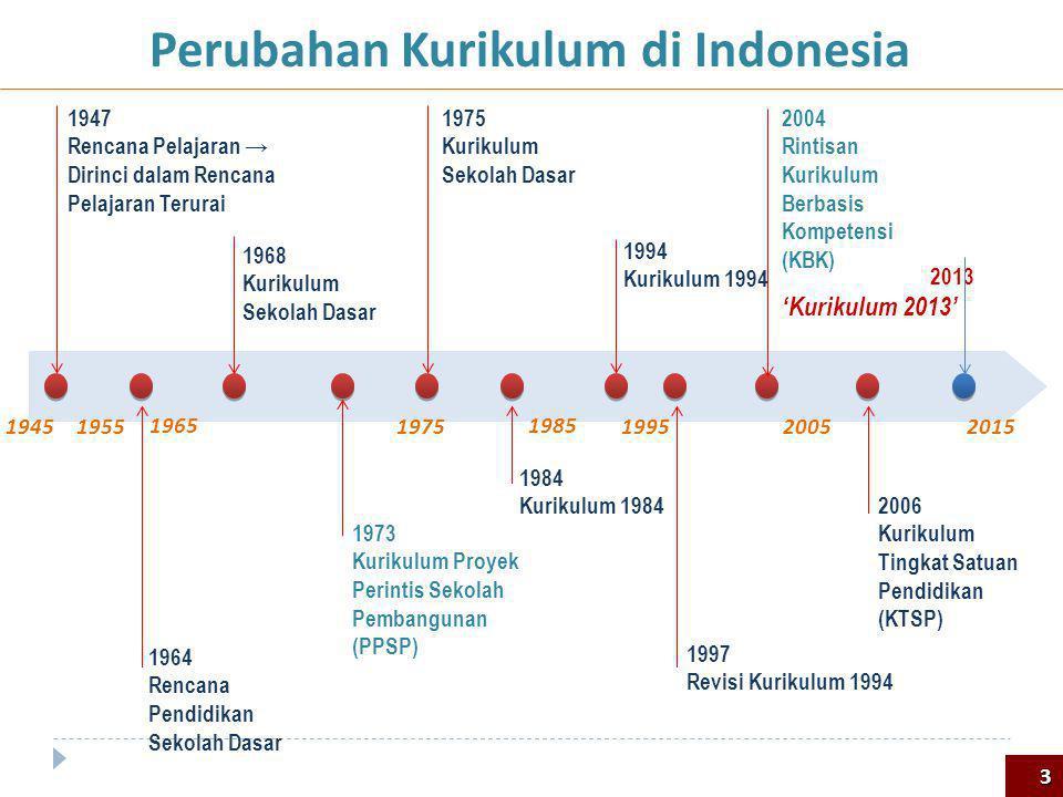 Perubahan Kurikulum di Indonesia