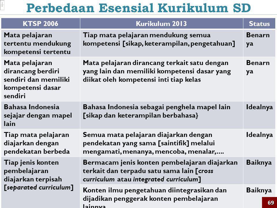 Perbedaan Esensial Kurikulum SD