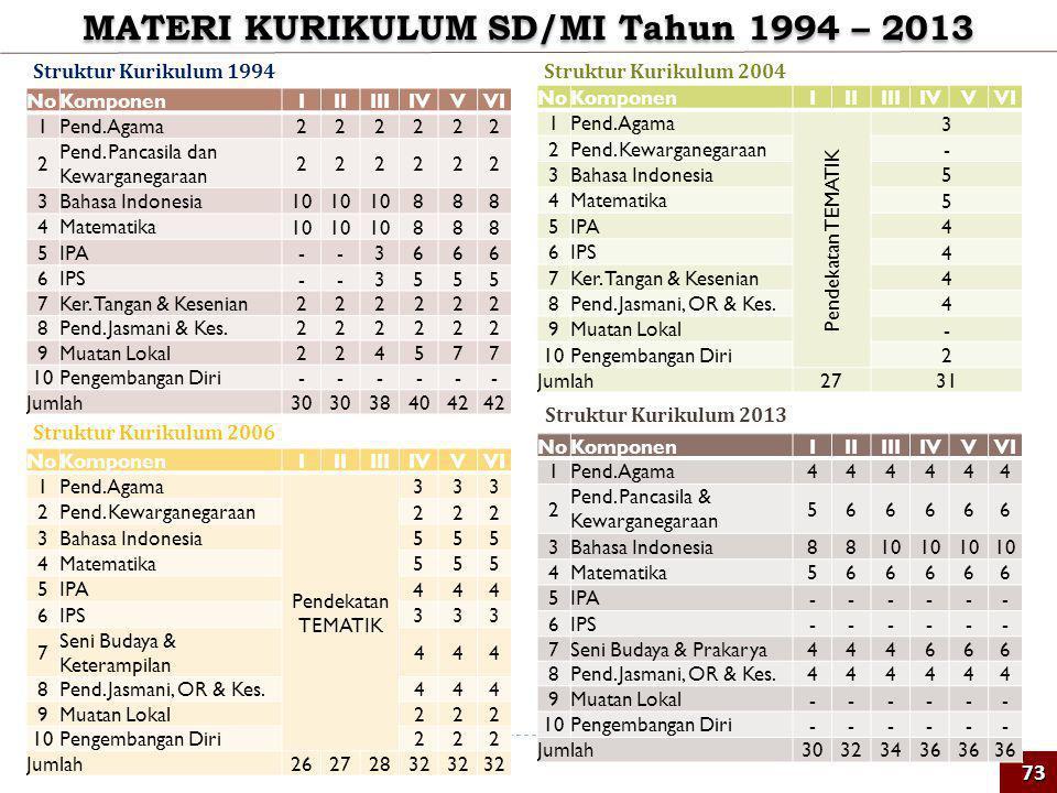 MATERI KURIKULUM SD/MI Tahun 1994 – 2013