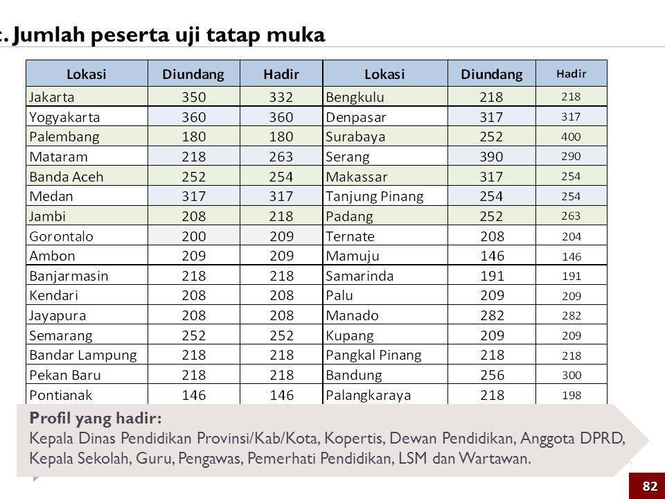 c. Jumlah peserta uji tatap muka