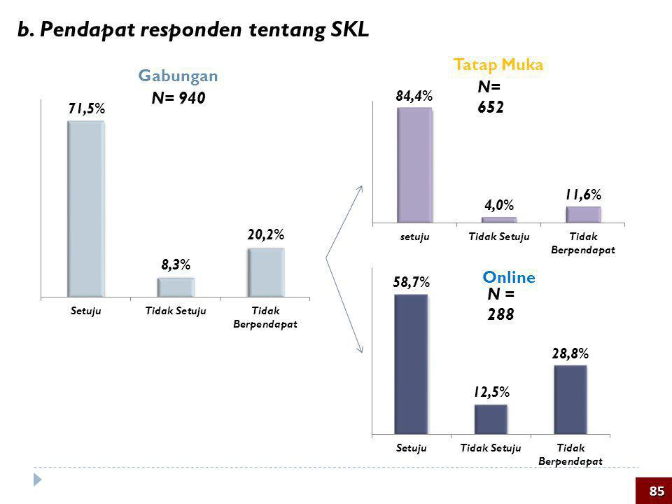 b. Pendapat responden tentang SKL