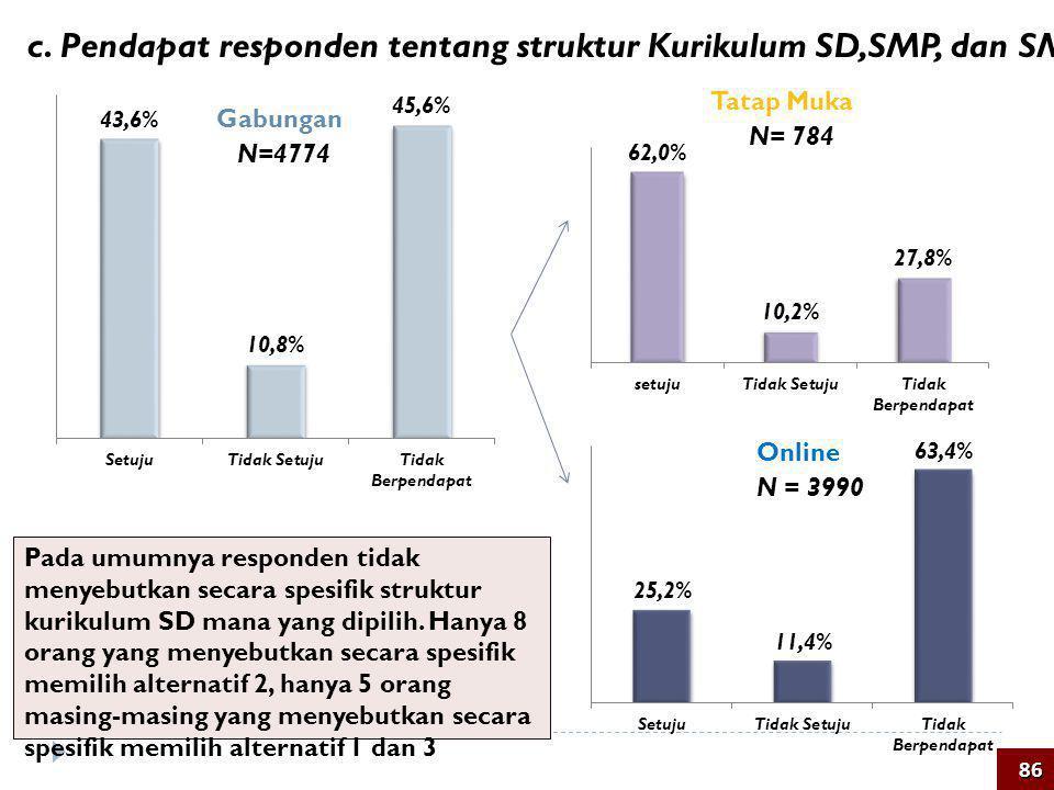 c. Pendapat responden tentang struktur Kurikulum SD,SMP, dan SMA/SMK
