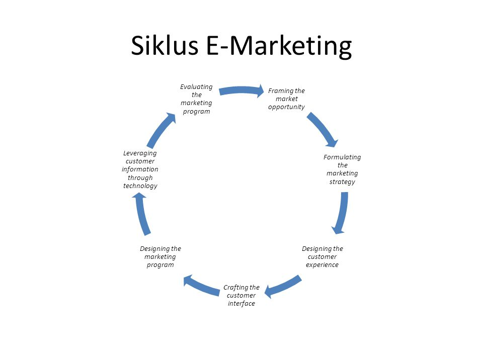 Siklus E-Marketing Framing the market opportunity
