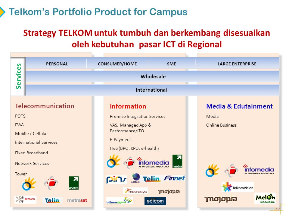 Telkom's Portfolio Product for Campus