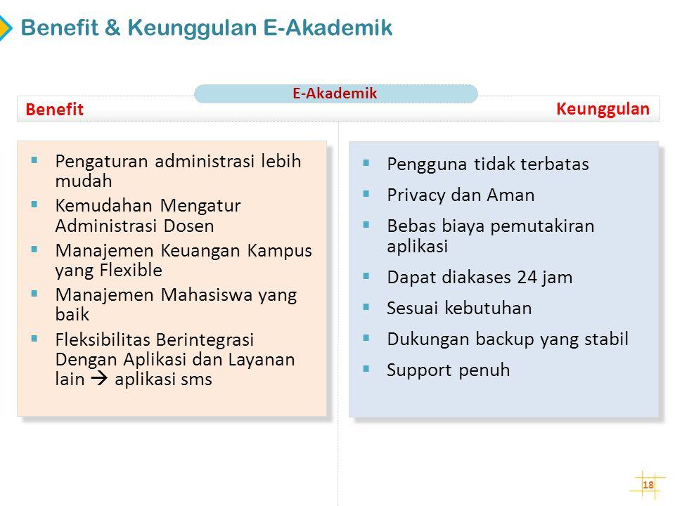Benefit & Keunggulan E-Akademik