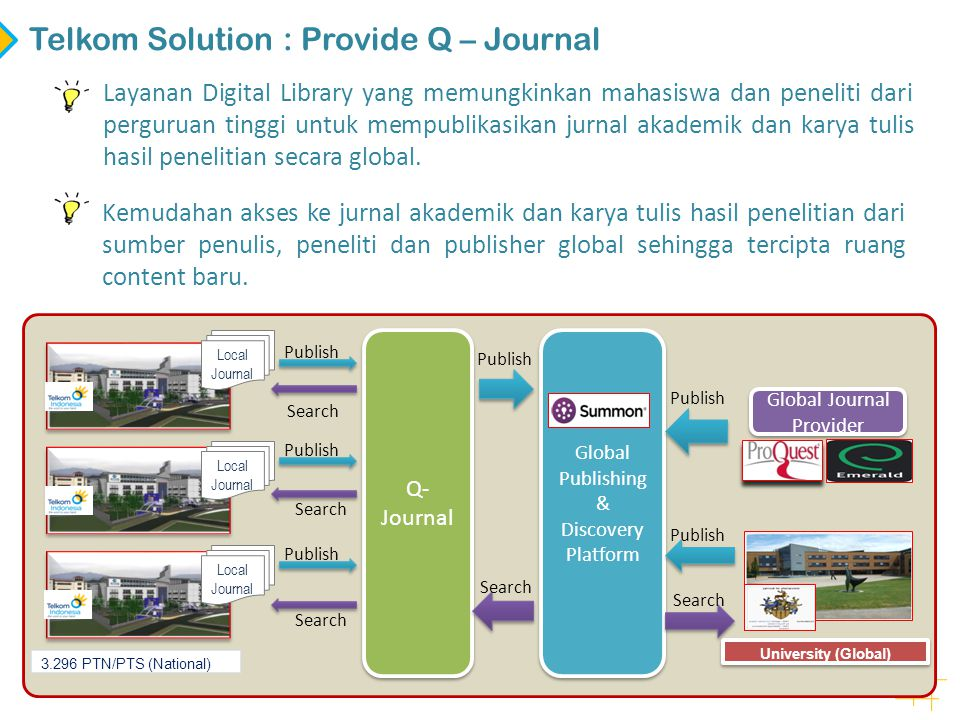 Telkom Solution : Provide Q – Journal