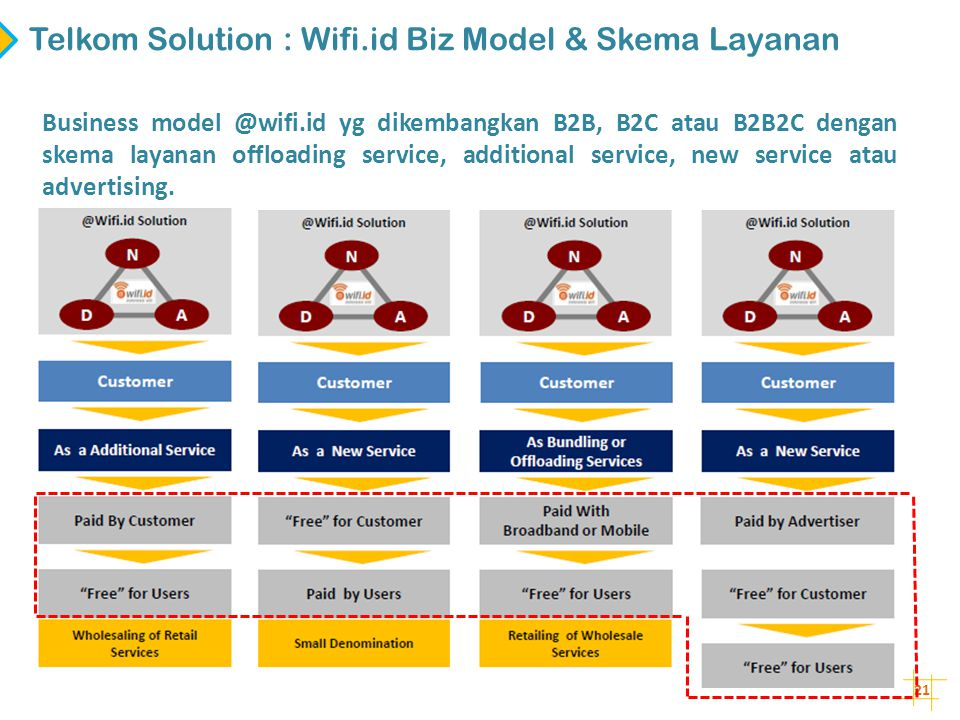 Telkom Solution : Wifi.id Biz Model & Skema Layanan