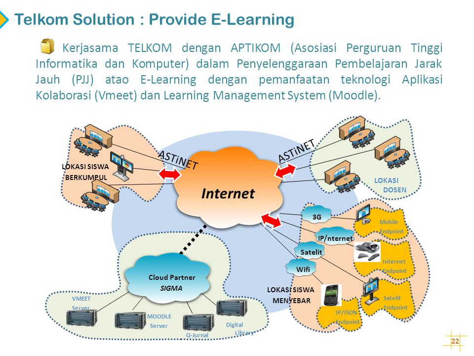 Telkom Solution : Provide E-Learning