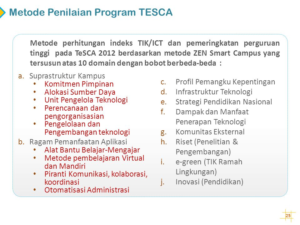Metode Penilaian Program TESCA
