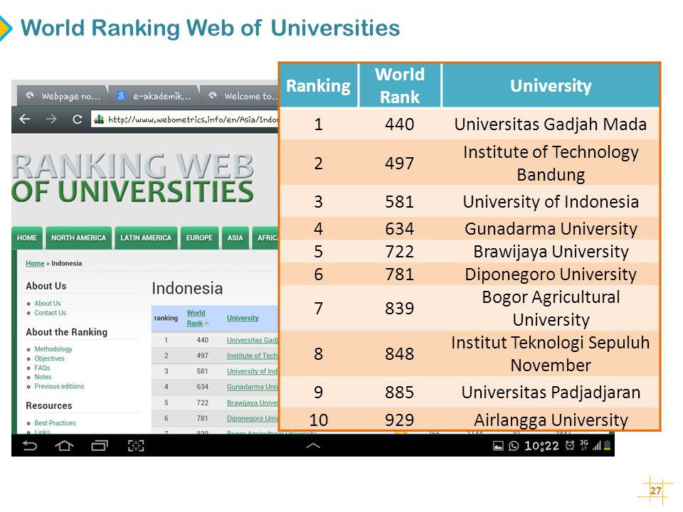 World Ranking Web of Universities